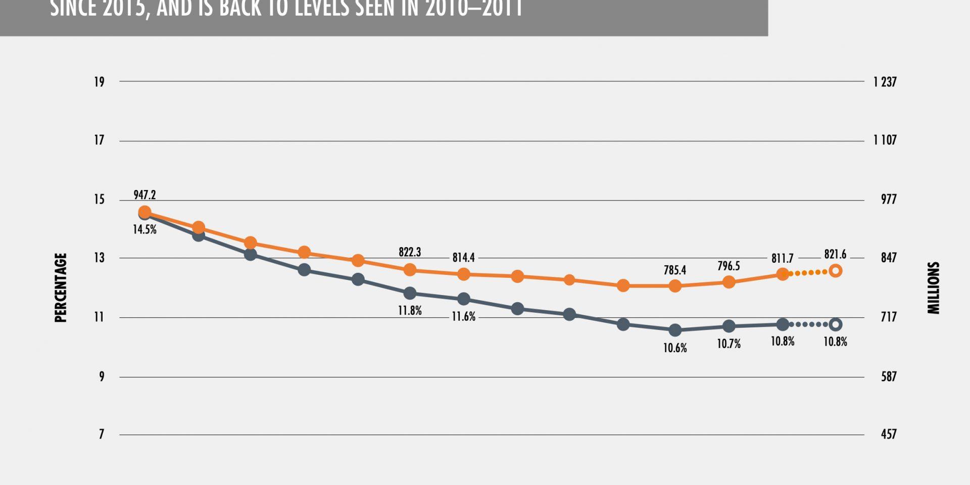 Det senaste fem åren har antalet undernärda människor i världen har ökat och ligger idag på samma nivåer som 2010-2011.